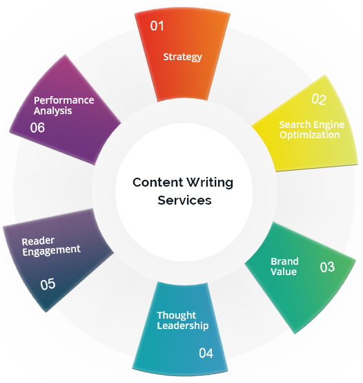 content writing agency in gurgaon