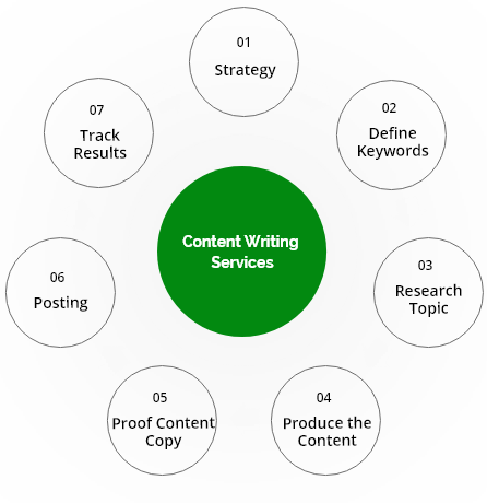 content writer in gurgaon